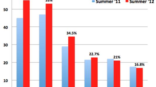 Σε ποσοστό - ρεκόρ η ανεργία των νέων στην Ελλάδα