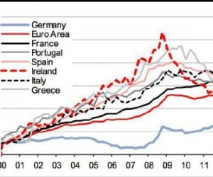 Υποχώρηση του κόστους εργασίας στην Ελλάδα