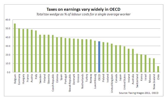 Οι Έλληνες έχασαν το ένα τέταρτο των εισοδημάτων τους