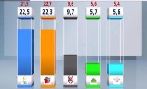 Οριακή διαφορά ΝΔ - ΣΥΡΙΖΑ